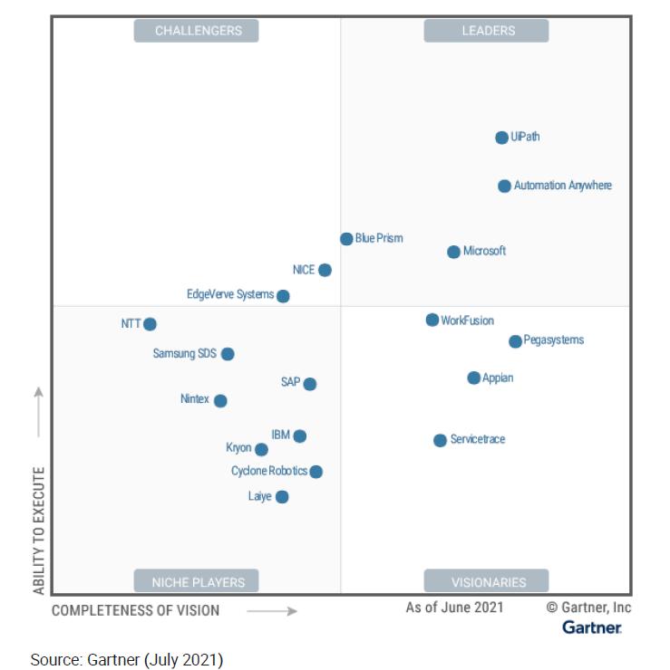 Top RPA tools - Gartner July 2021 RPA Magic quadrant