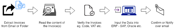 RPA Invoice Processing