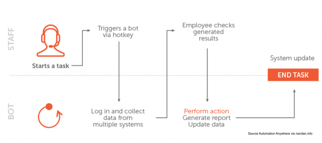 Types of RPA - Attended automation