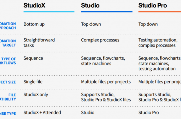 UiPath Studio vs StudioX vs Studio pro