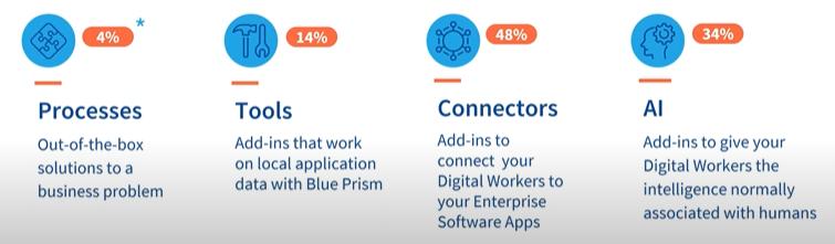 Blue prism digital exchange