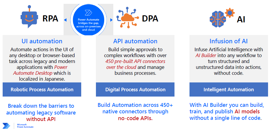 Power Automate Desktop (RPA) and Power Automate (DPA)